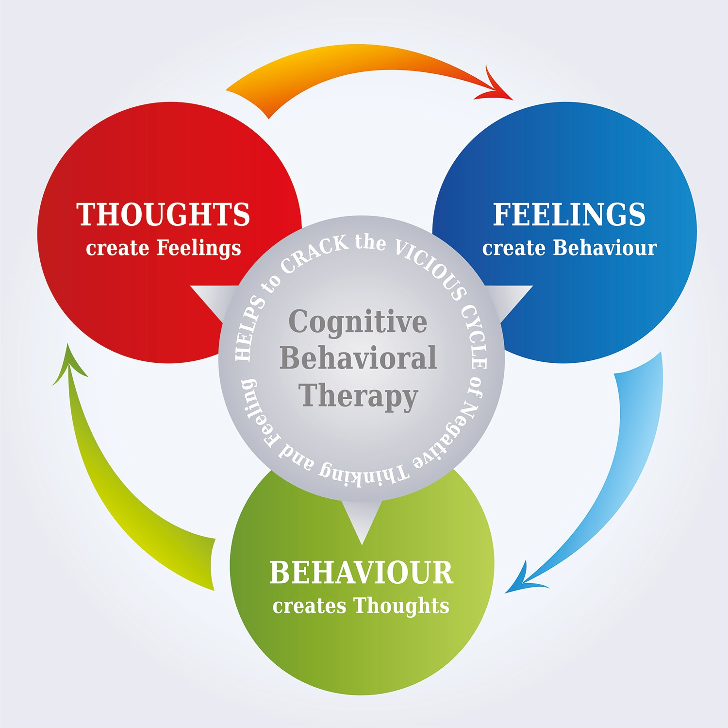 What Is Cognitive Behavioural Therapy Cbt