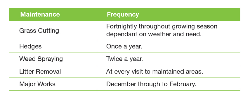 Frequency of maintenance