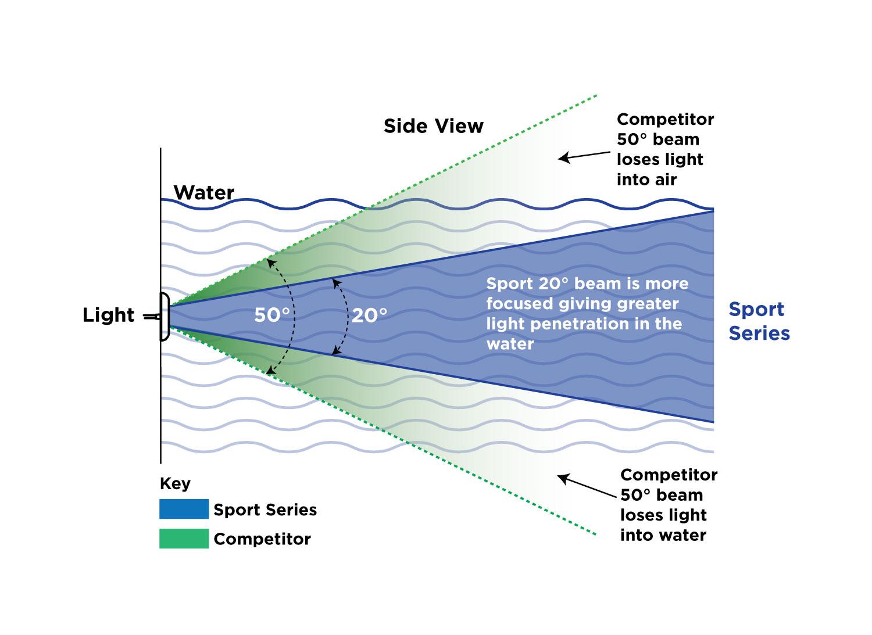hight resolution of advanced optics