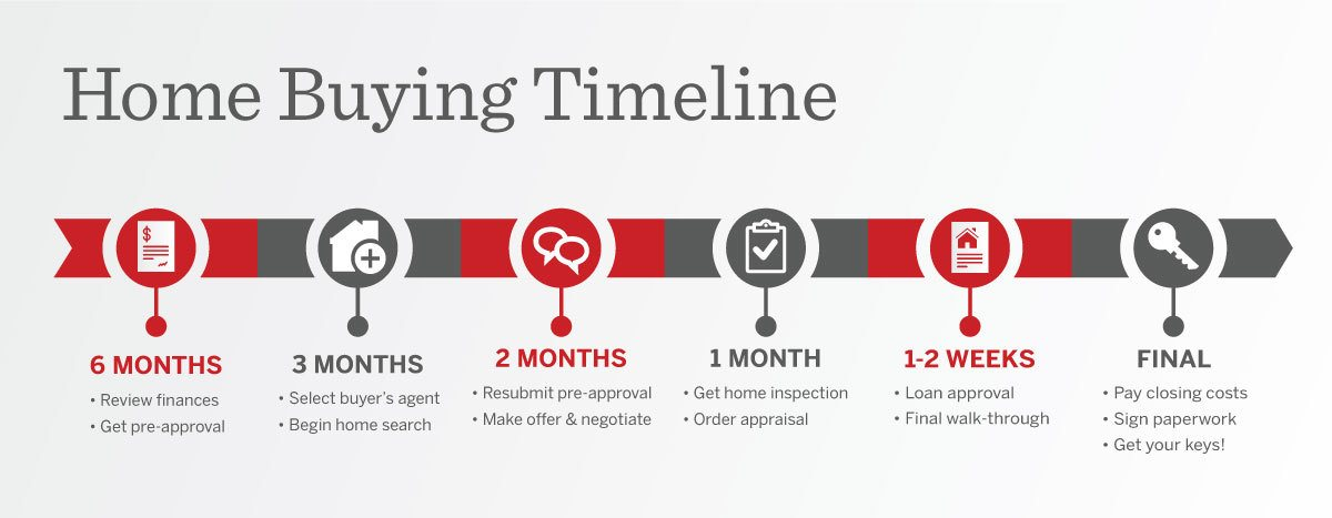 home-buying-timeline