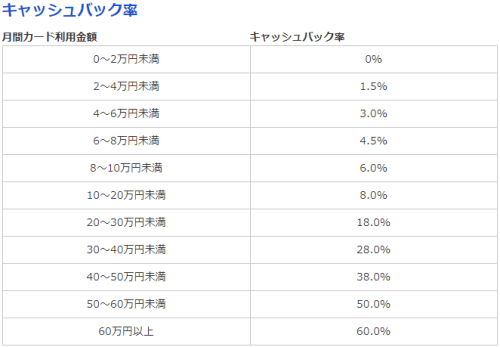 NTTグループカードおまとめキャッシュバックコースキャッシュバック率