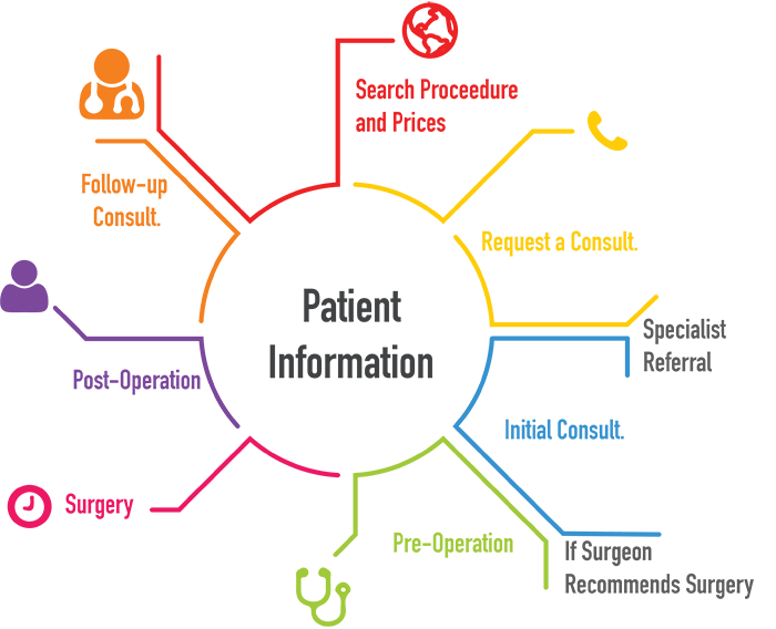 Patient Information Torrance Patient Resources Los