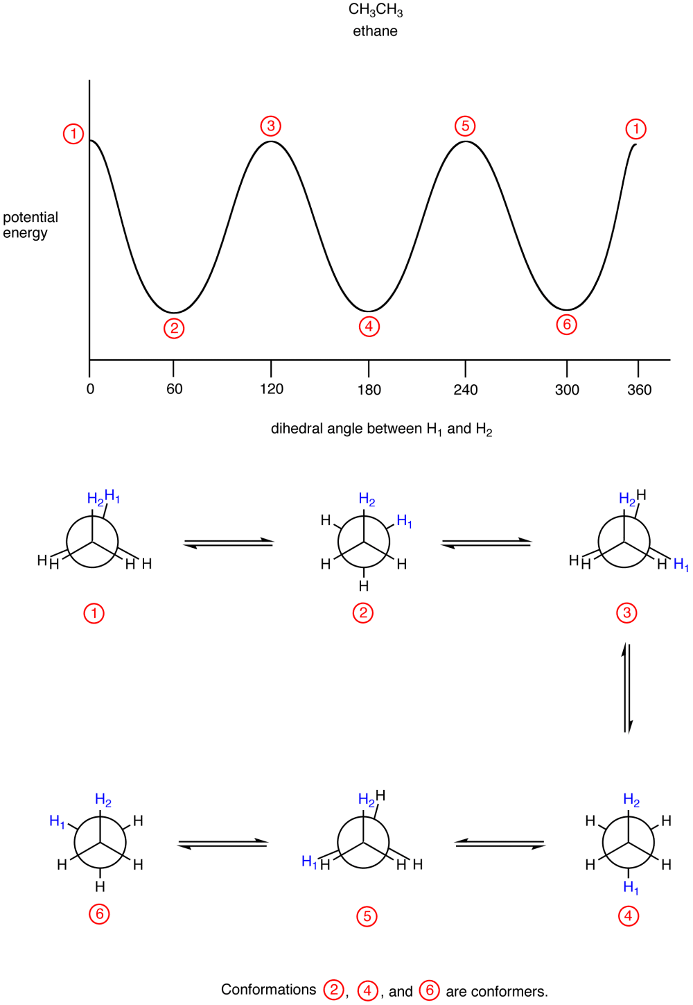 medium resolution of eg shown below is the potential energy diagram of conformations of ethane