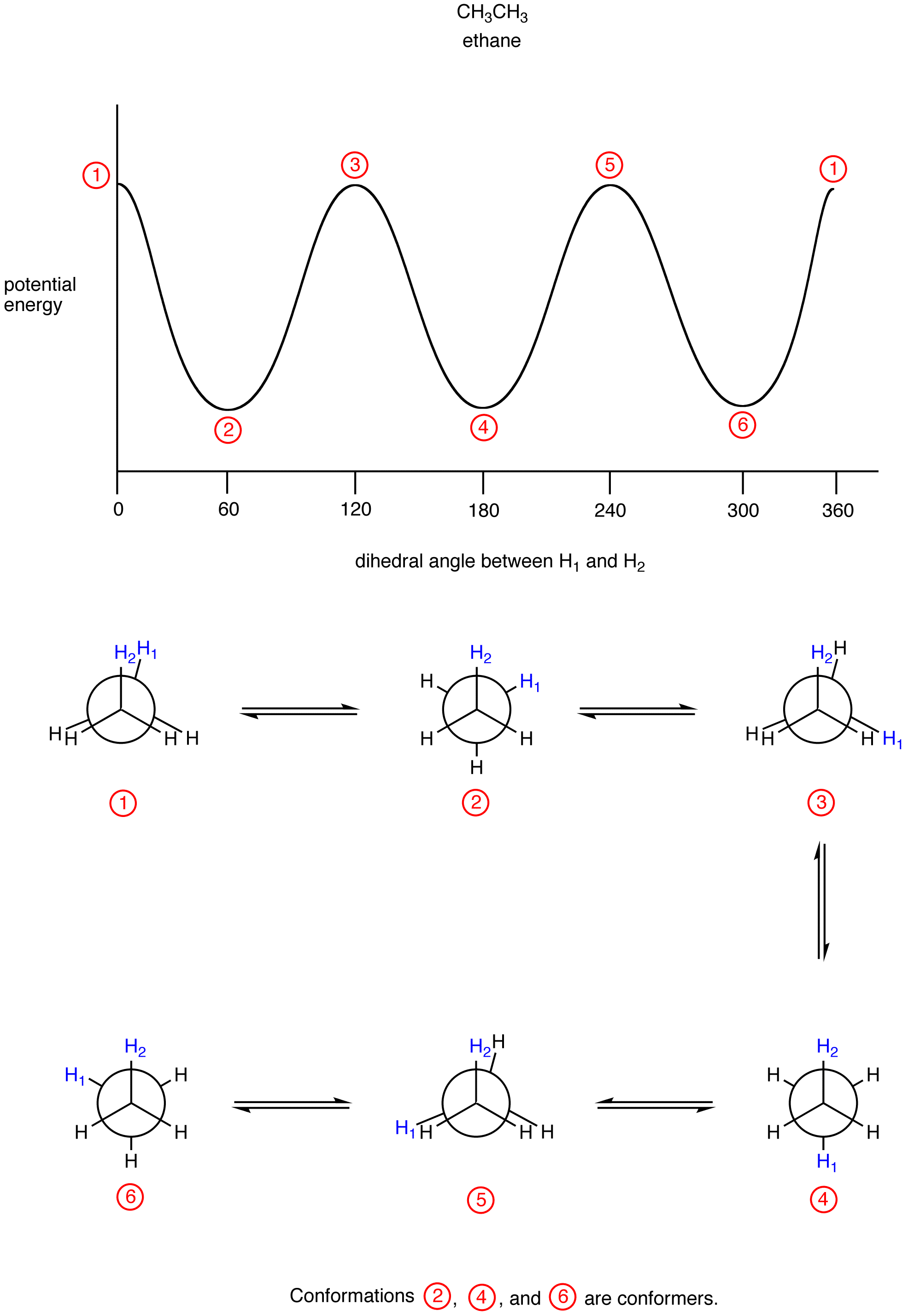 hight resolution of eg shown below is the potential energy diagram of conformations of ethane