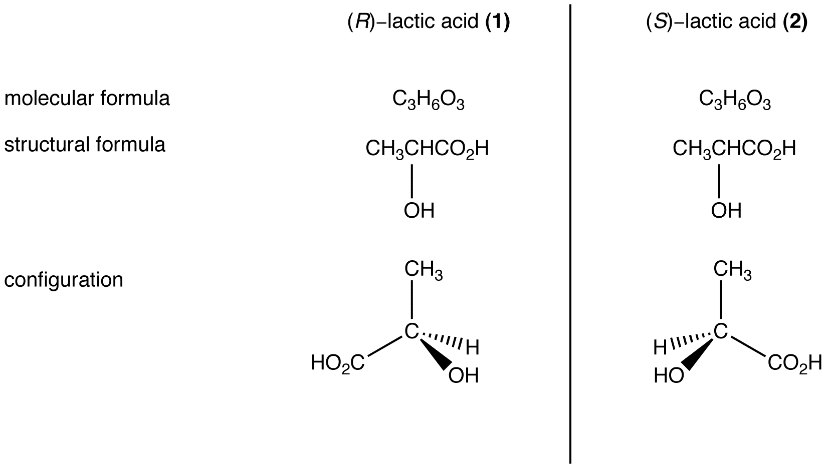 Stereoisomers Definition Types Examples Video Lesson