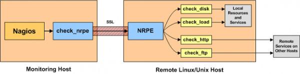 Instalar y configurar Nagios en servidor Debian 7 (Parte III) (2/6)