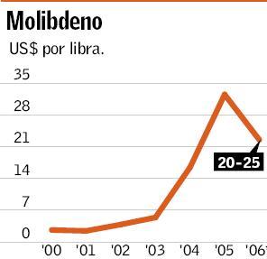 molibdeno_precio