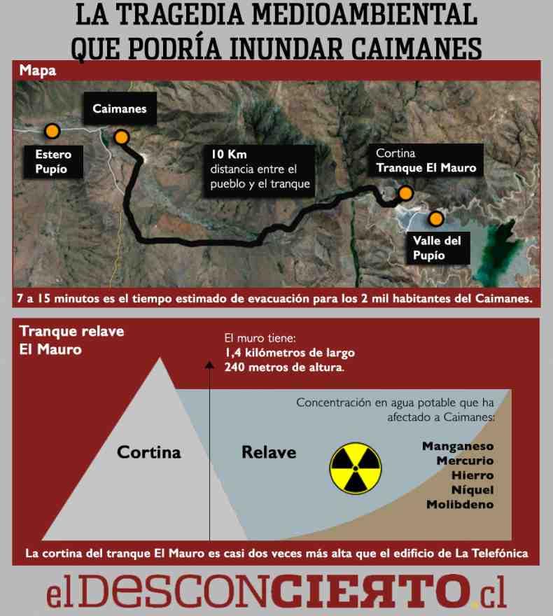 Caimanes Infografia790x880