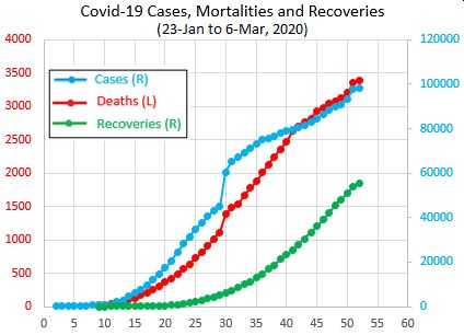 Social, Cultural and Economic Impacts of Covid-19 Outbreak