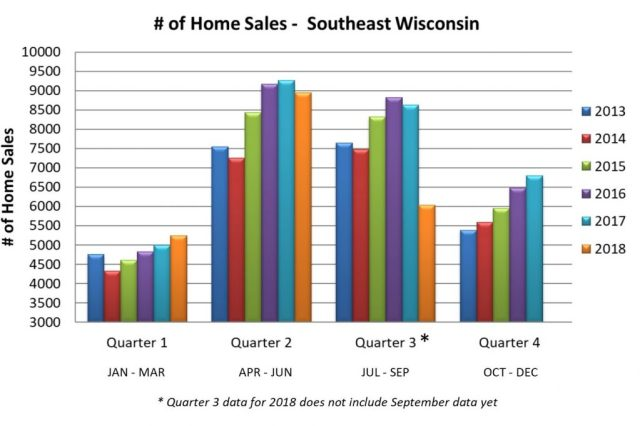 Number of home sales in Southeast Wisconsin