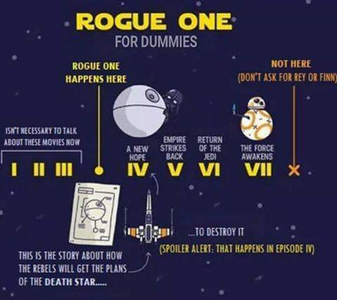Rogue One For Dummies