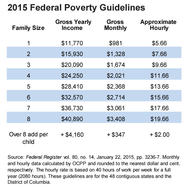 2017 Federal Poverty Level Chart Pdf