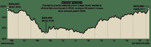 Condo sales in Orange county
