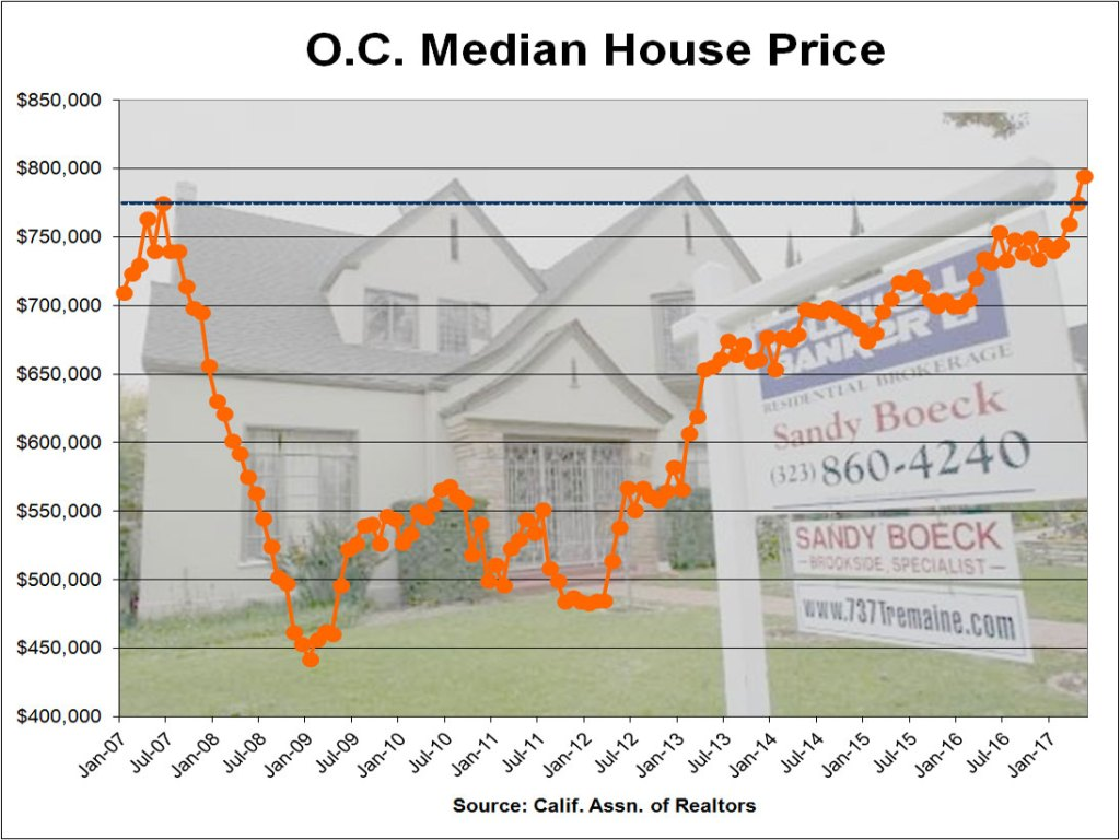 Orange County median house price sets record at 795000