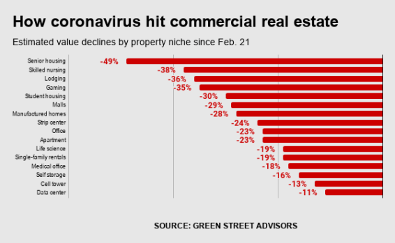 Bubble Watch: Coronavirus slashes commercial property values 24 ...