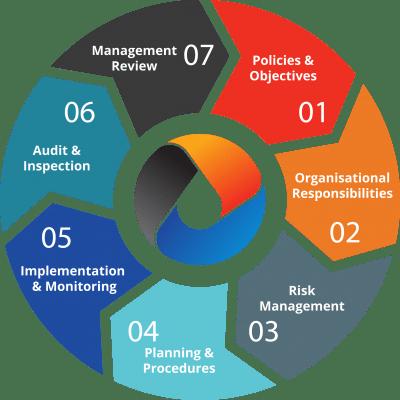 OCS QHSSE Management System