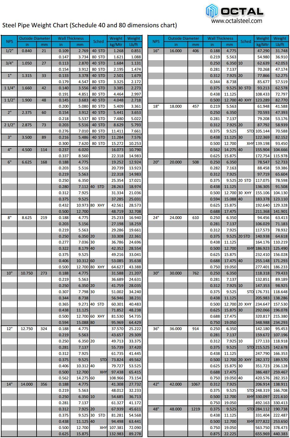 Galvanized Sheet Metal Gauge Conversion Chart