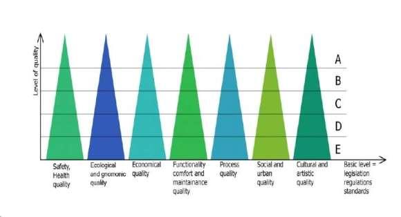 Ghidul Arhitecturii pentru calitatea vieții - criteriile cuantificabile ale calității arhitecturii