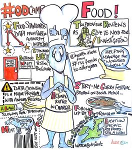 Open Data and Food - livecapture by Drawnalism