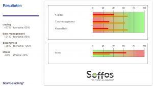 soffos-resultaat