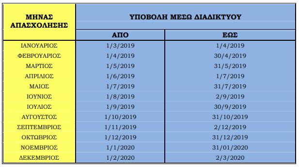 Περίοδοι υποβολής ΑΠΔμισθολογικών περιόδων έτους 2019