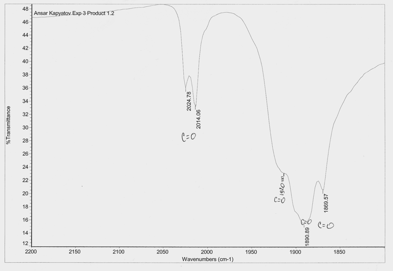 Organometallic Chemistry and IR Spectroscopy