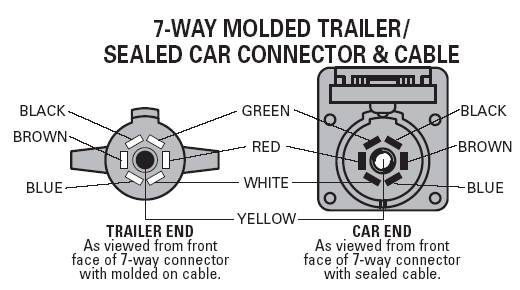 7 Way Trailer & Rv Plug Diagram – Aj's Truck & Trailer Center