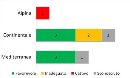 Fig. 3.3.30 - Stato di conservazione degli habitat delle specie di odonati in ciascuna regione biogeografica. I numeri si riferiscono alle schede di reporting.