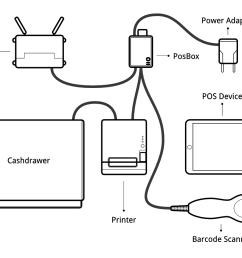 posbox setup guide [ 1200 x 900 Pixel ]