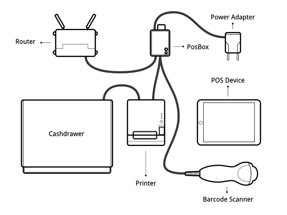 medium resolution of posbox setup guide