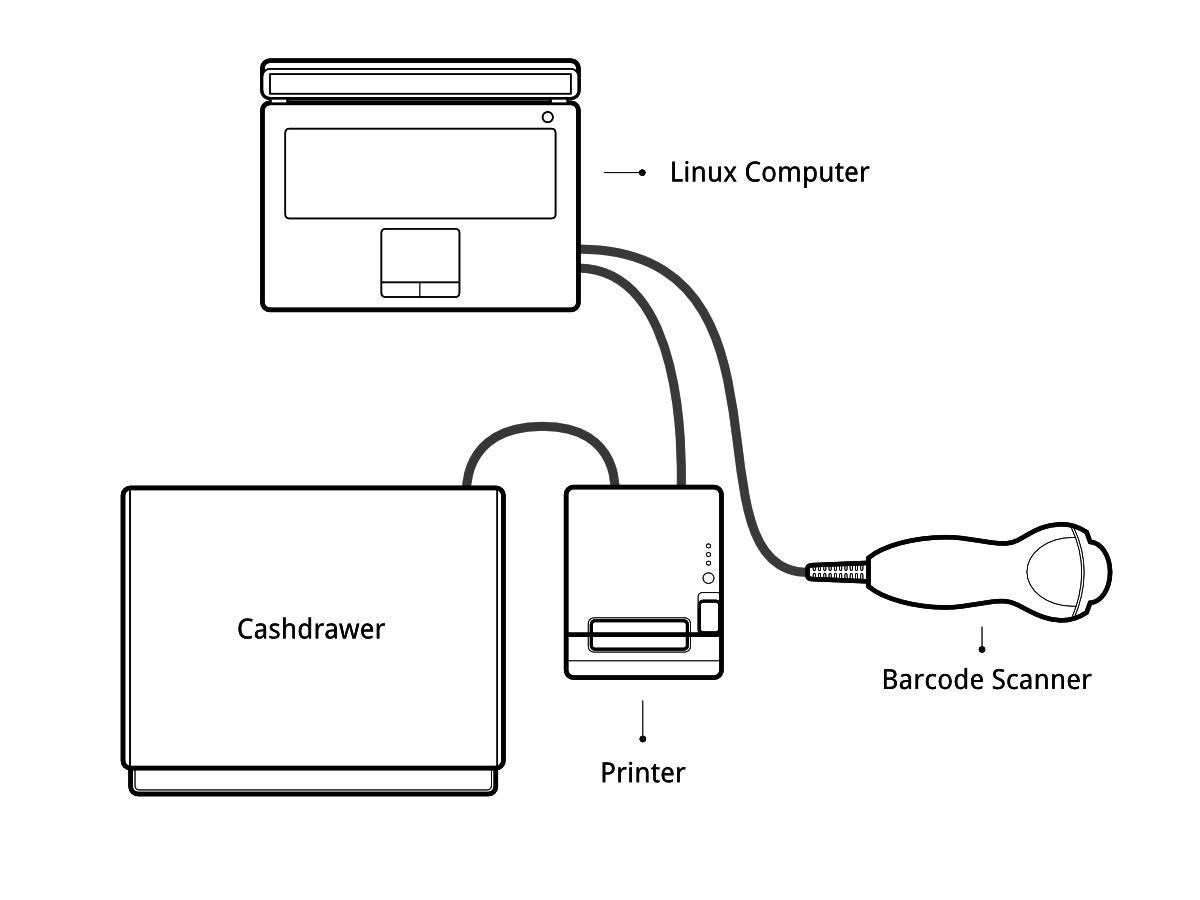 POSBox Setup Guide — Odoo 11.0 documentation