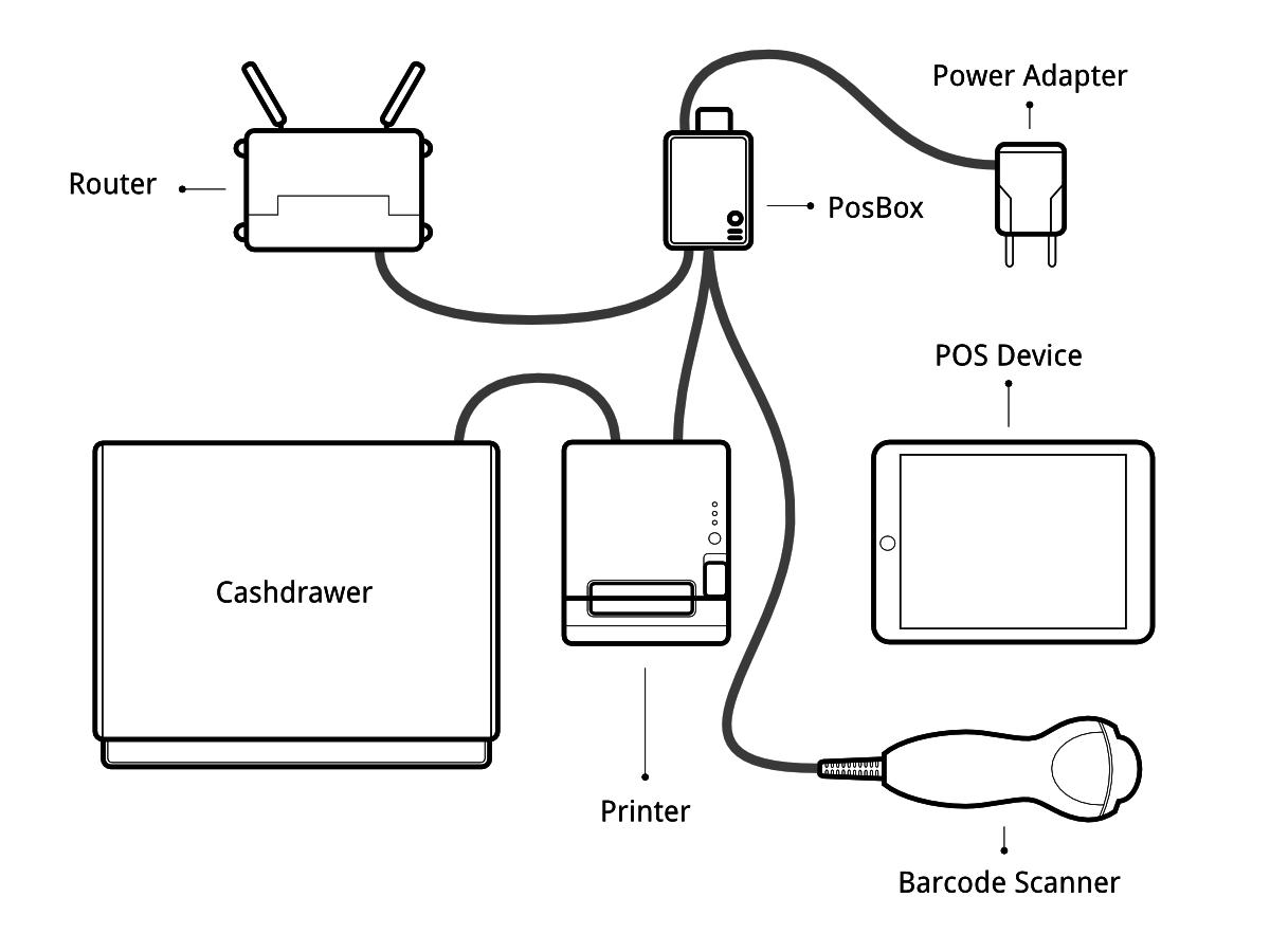 Kassa Hardware Opzet
