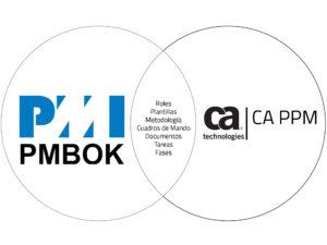 Gestión de Proyectos de Infraestructuras con CA PPM
