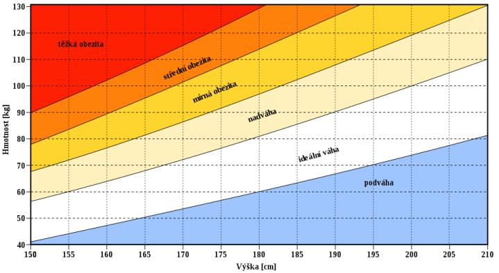 Co je a jak se vypočítá BMI index