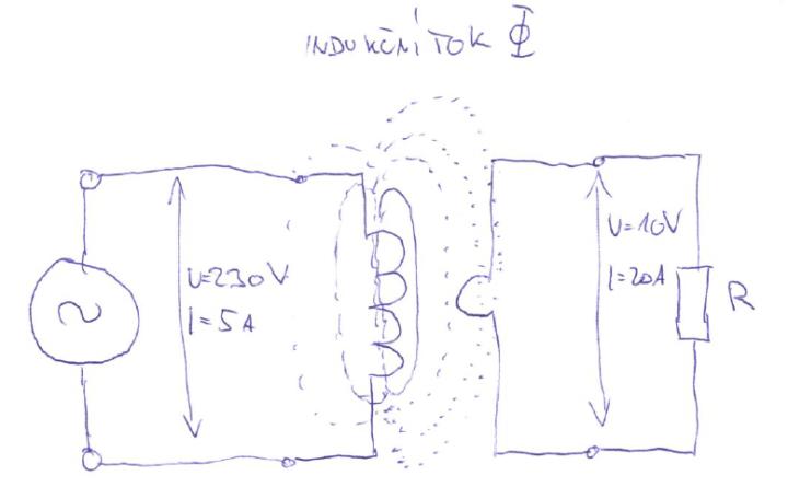 Jak funguje indukční varná deska a proč jí používat?