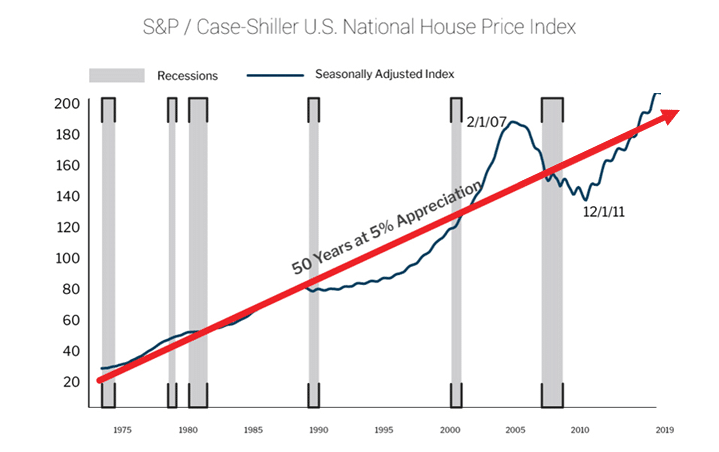 House-Price-Index