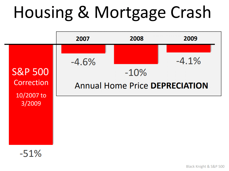Housing-and-market-crash