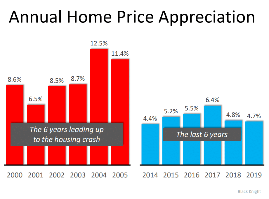 annual-home-appreciation