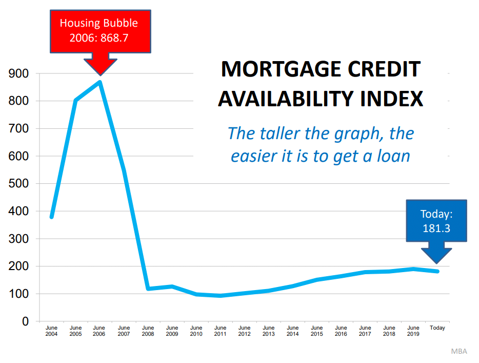mortgage-credit-availability