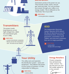 the electricity sector [ 700 x 1399 Pixel ]