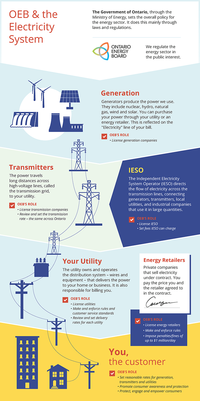 medium resolution of the electricity sector