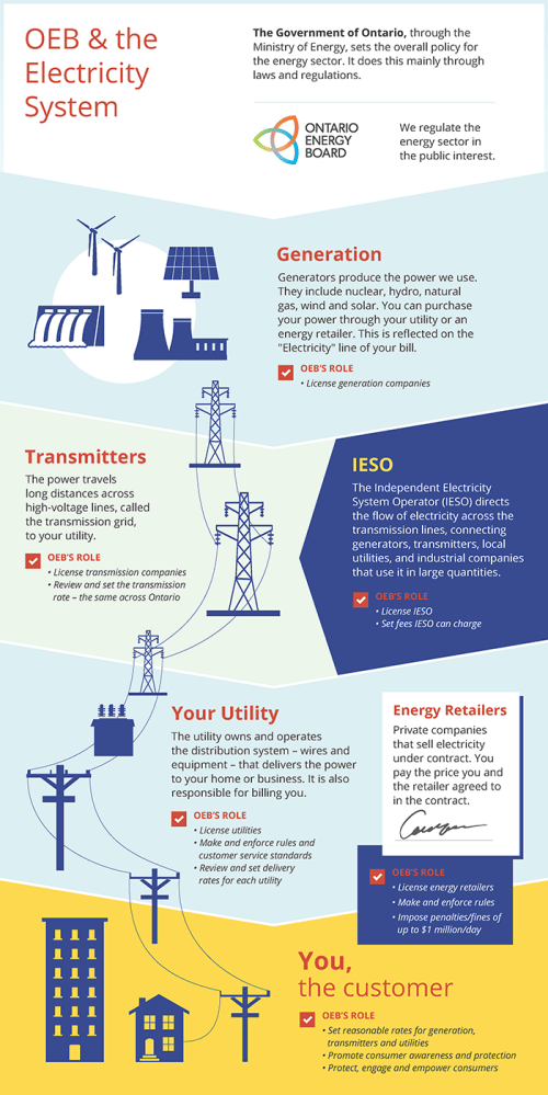small resolution of the electricity sector