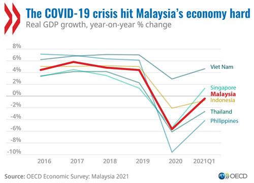 © OECD Economic Surveys: Malaysia 2021 - The COVID-19 crisis hit Malaysia's economy hard (graph)