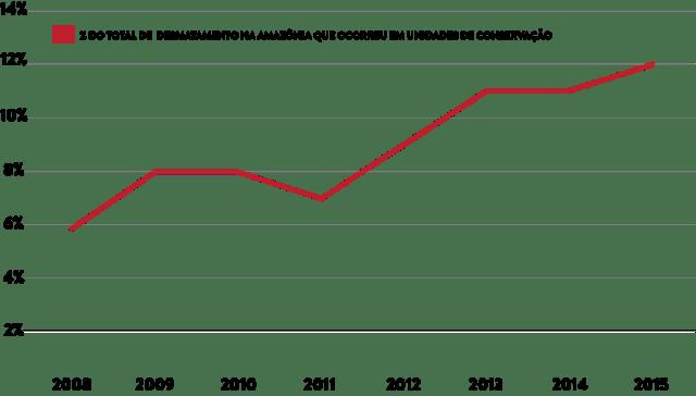 porcentagem-desmatamento-ucs