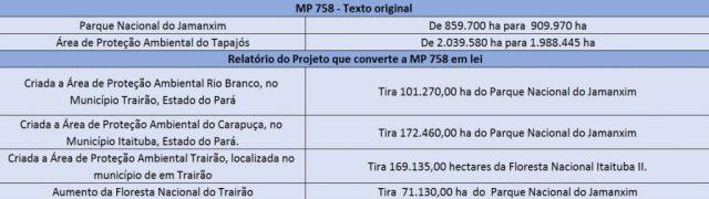 tabela-mp-758