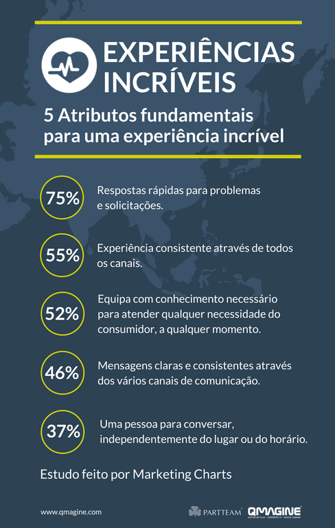 5 atributos fundamentais para experiencia incrivel
