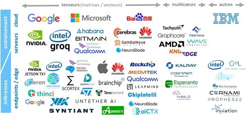 Processors for AI