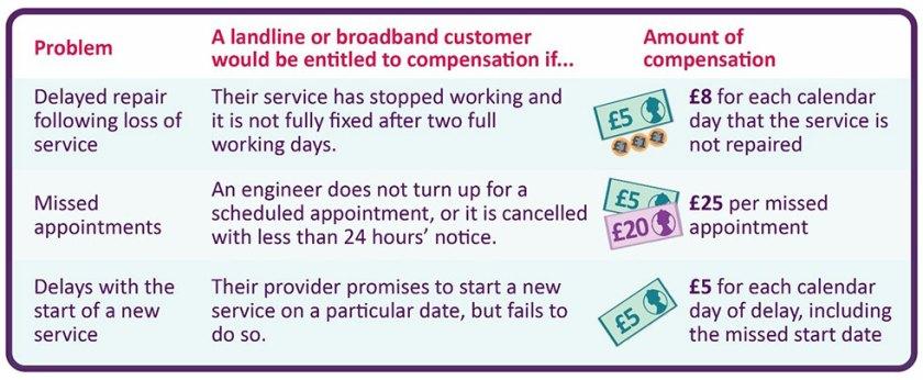 Image shows types of problems experienced by landline or broadband customers, and the amount of compensation they may be due. If your service has stopped working and is not fully fixed after two full working days, you could get £8 for each calendar day that the service is not repaired. If an engineer does not turn up for a scheduled appointment, or it is cancelled with less than 24 hours' notice, you could get £25 per missed appointment. If your provider promises to start a new service on a particular date, but fails to do so, you could get £5 for each calendar day of the delay, including the missed start date.