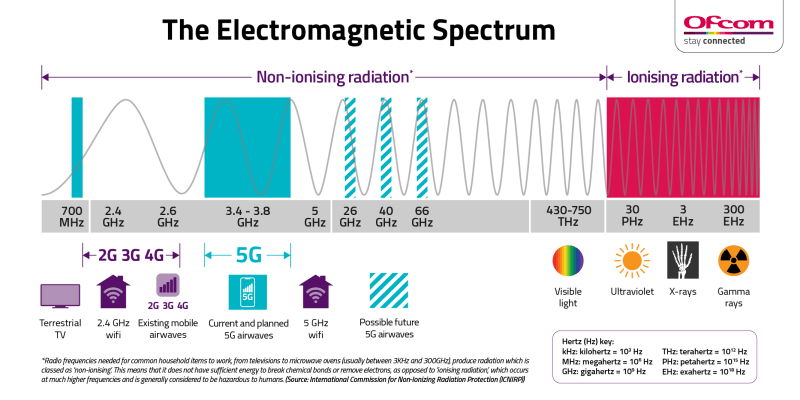 "Infographic highlighting the airwaves 5G (current and planned for future use) sitting within the non-ionising radiation frequency bands. ICNIRP states that this means it does not have sufficient energy to break chemical bonds or remove electrons, as opposed to 'ionising radiation', which occurs at much higher frequencies and is generally considered to be hazardous to humans. Ionising radiation includes ultraviolet, medical X-rays and gamma rays."" after 'humans. Other items on the scale include current 2G, 3G and 4G airwaves, Wifi and Terrestrial Television, also in non-ionising bands."