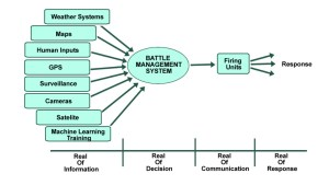 Battle Management System Iron Dome